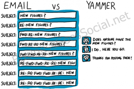 Email vs Yammer cartoon